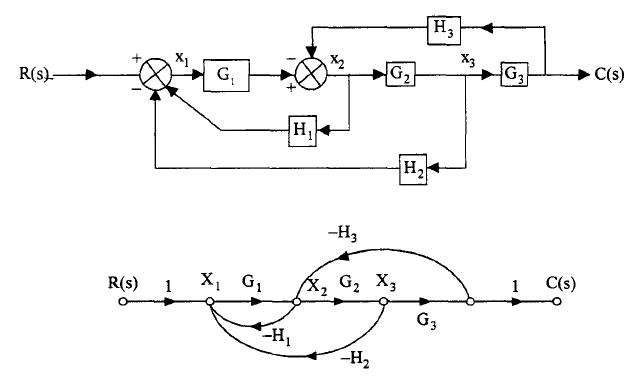 Image of Block Diagram & Signal Flow Graph