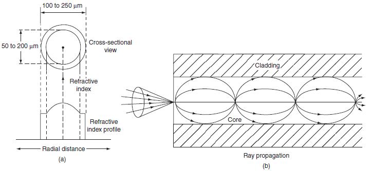 Multimode graded index fibre