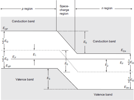 Complete energy-band diagram of p-n junction diode