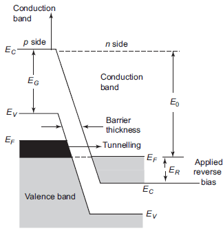 Energy diagram for reverse bias