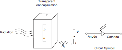 Photodiode and its circuit symbol