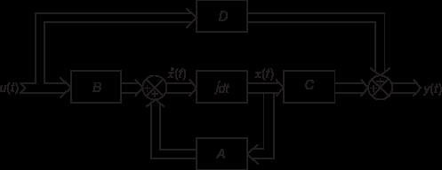 Block diagram of  state space model
