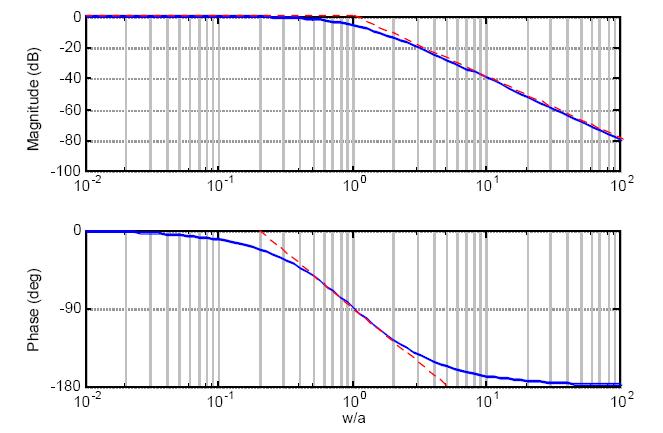 Bode Plot Image, Image of Bode Plot