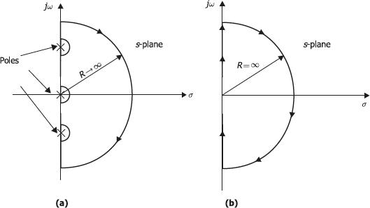 Nyquist contour
