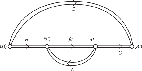 Signal Flow Graph of the state-space model