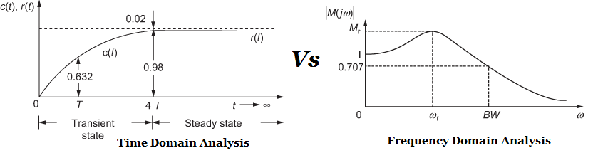 Comparison between Time Domain Vs Frequency Domain Analysis