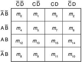 Karnaugh Map for Four variables