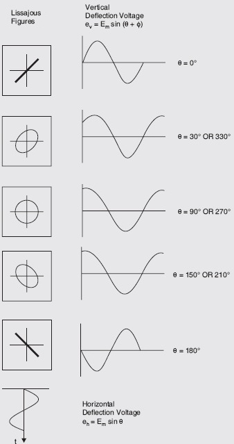Lissajous pattern with different phase shift