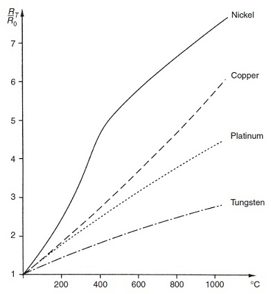 Resistance Temperature characteristics of metals