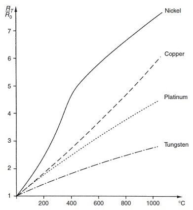 Resistance Temperature characteristics of metals