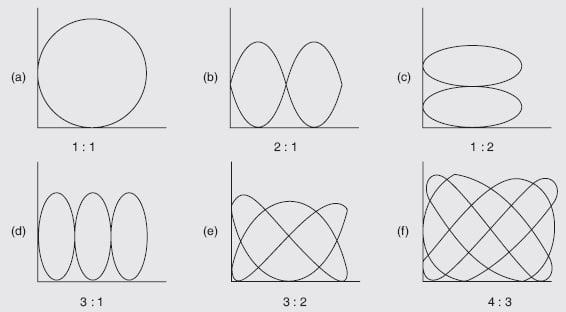 Lissajous Figures, Lissajous patterns