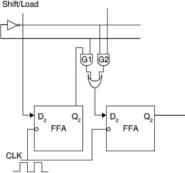 2-bit PISO shift register