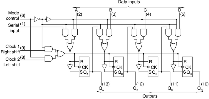 Shift Register Types Working Application Electronics Club