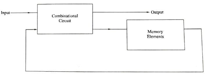 Block diagram of sequential circuit