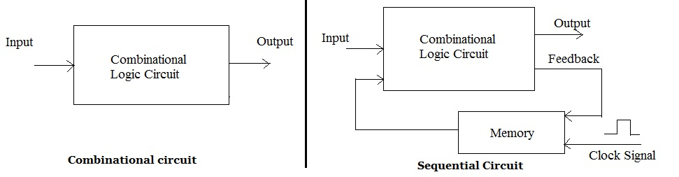 Difference between combinational and sequential circuits