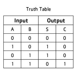 Half Adder Truth Table