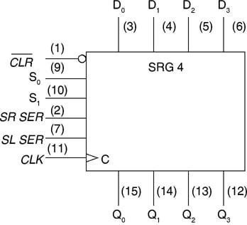 Logic symbol of 4-bit universal shift register