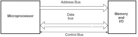 Microprocessor-based system, 8085 Microprocessor