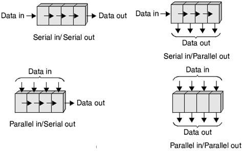 Various shift registers