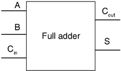Single-bit full adder