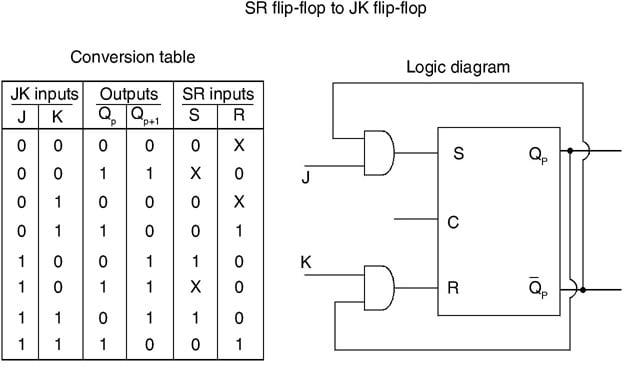 Conversion of SR flip-flop to JK flip-flop