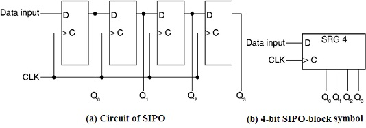 Circuit of SIPO & 4-bit SIPO-block symbol