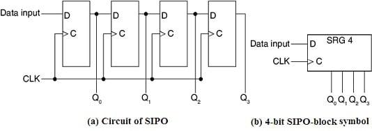 Circuit of SIPO & 4-bit SIPO-block symbol