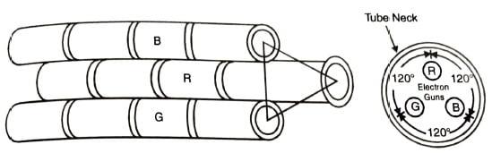 Delta gun colour picture tube