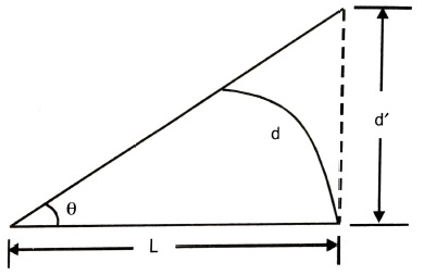 Deflection for circular and flat screens