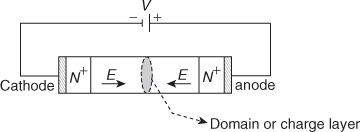 Domain formation in a Gunn diode