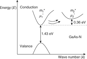Energy band diagram for GaAs