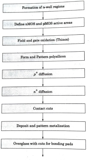 Fabrication steps for nMOS processes