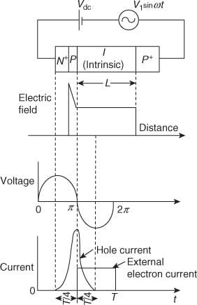 IMPATT diode operation
