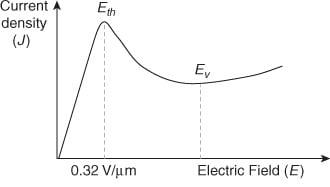 J/E curve of a Gunn diode