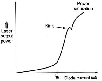 Kink on Modulation Range