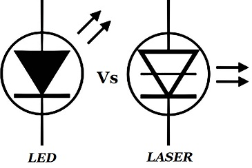 Difference between LED and LASER