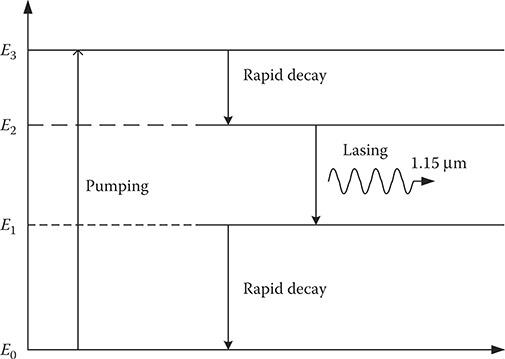Population Inversion in Laser