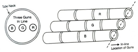 precision In-line picture tube