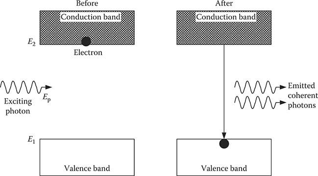 Stimulated emission in Laser