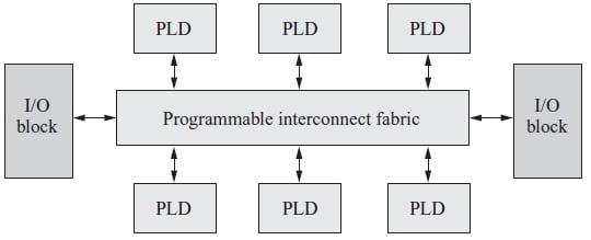 CPLD architecture