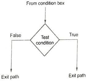Decision Box