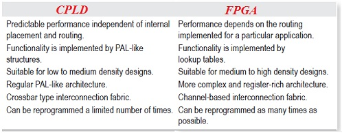 Difference between CPLD and FPGA