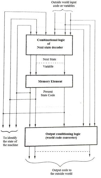 General Model of FSM, Finite State Machine (FSM)