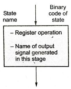 State Box, Algorithmic State Machine (ASM)