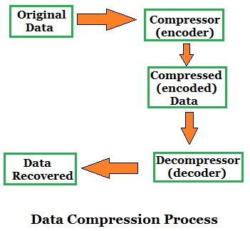 data compression technique