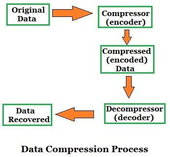 data compression process