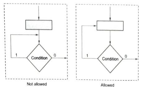 Feedback Rules, Algorithmic State Machine (ASM)