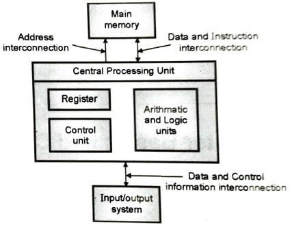 Structure of a computer, The Von Neumann Architecture