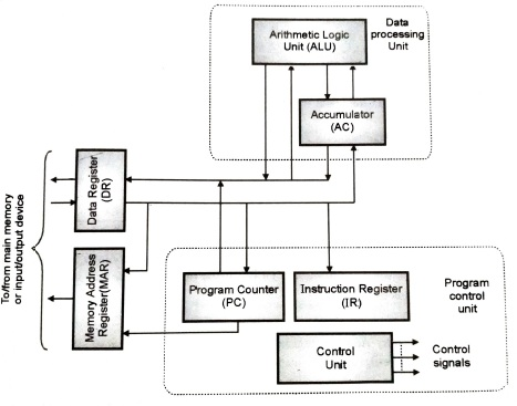 Basic structure of the CPU, The Von Neumann Architecture