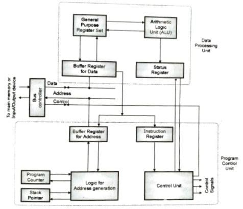 CPU with general register organisation